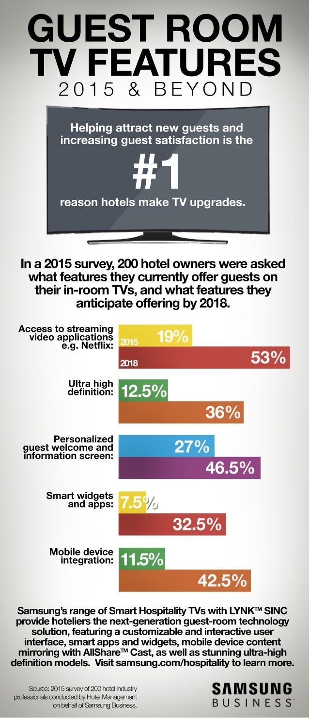 Hotel Guest Room: Hotel Guest Room TV Features In 2015 And Beyond