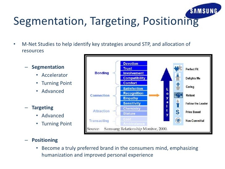 Segmentation targeting positioning ryan air air france