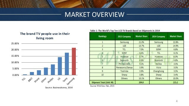 MARKET OVERVIEW 0.00% 5.00% 10.00% 15.00% 20.00% 25.00% The brand TV people use in their living room Source: Businesskorea...