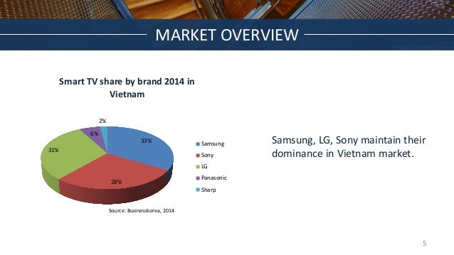 33% 28% 31% 6% 2% Smart TV share by brand 2014 in Vietnam Samsung Sony LG Panasonic Sharp Samsung, LG, Sony maintain their...
