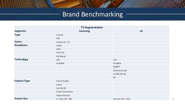 Brand Benchmarking TV Segmentation Segments Samsung LG Type Curved Flat Series 6 Series (4 - 9) Resolution SUHD UDH FULL H...