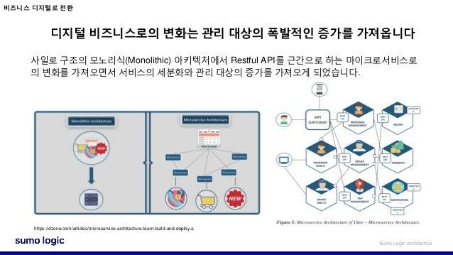 (Samuel) sumo logic producuts 21th jan 2021(slideshare) Slide 3