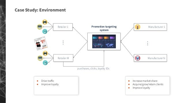 Decision Automation in Marketing Systems using Reinforcement Learning: Dynamics talks SF July 17th 2019 Slide 3