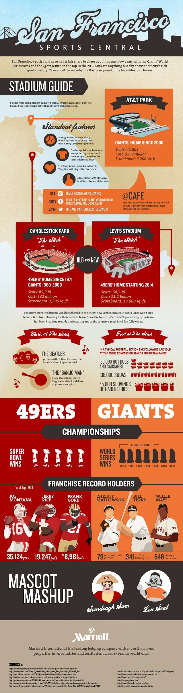 Sports Teams of San Francisco