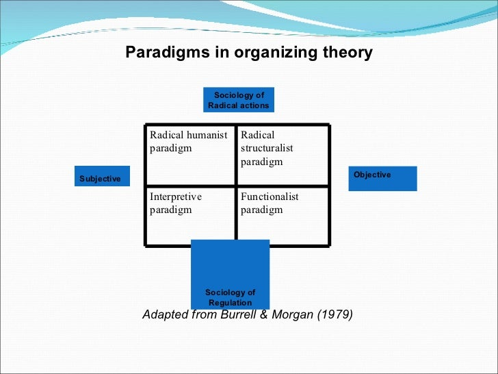 Paradigms - Learning Theories