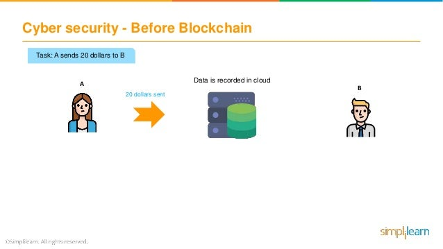 Blockchain Applications In Supply Chain, Cybersecurity