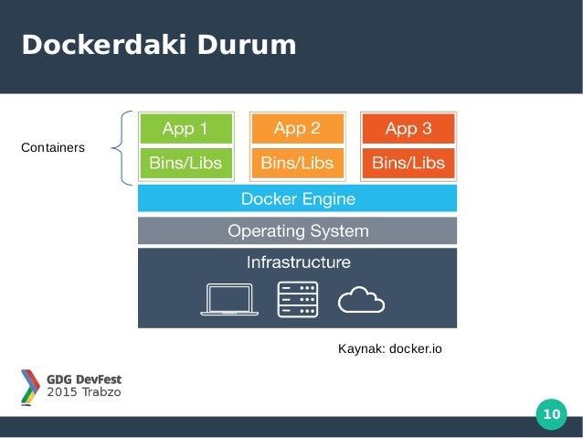 10 Dockerdaki Durum Containers Kaynak: docker.io