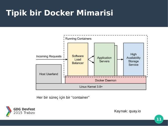 """11 Tipik bir Docker Mimarisi Her bir süreç için bir """"container"""" Kaynak: quay.io"""
