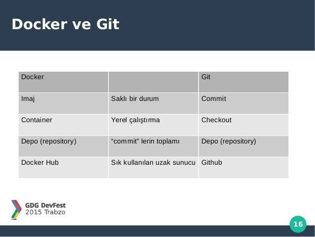 """16 Docker ve Git Docker Git Imaj Saklı bir durum Commit Container Yerel çalıştırma Checkout Depo (repository) """"commit"""" ler..."""