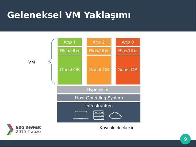 9 Geleneksel VM Yaklaşımı VM Kaynak: docker.io