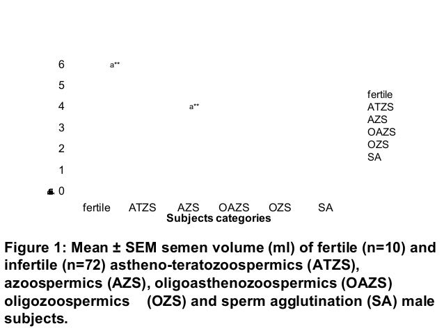 Meaning of sperm agglutination