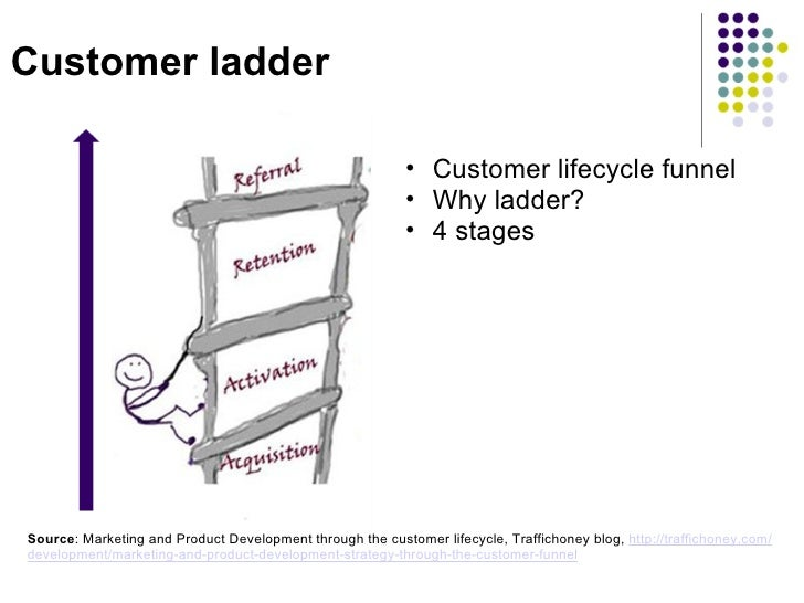 Customer ladder <ul><ul><li>Customer lifecycle funnel </li></ul></ul><ul><ul><li>Why ladder? </li></ul></ul><ul><ul><li>4 ...