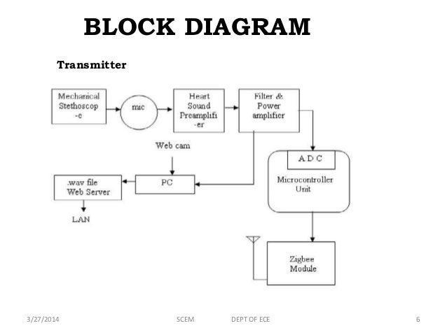 Enjoyable Stethoscope Diagram Surround Sound Electronic Stethoscope Basic Wiring Database Gramgelartorg