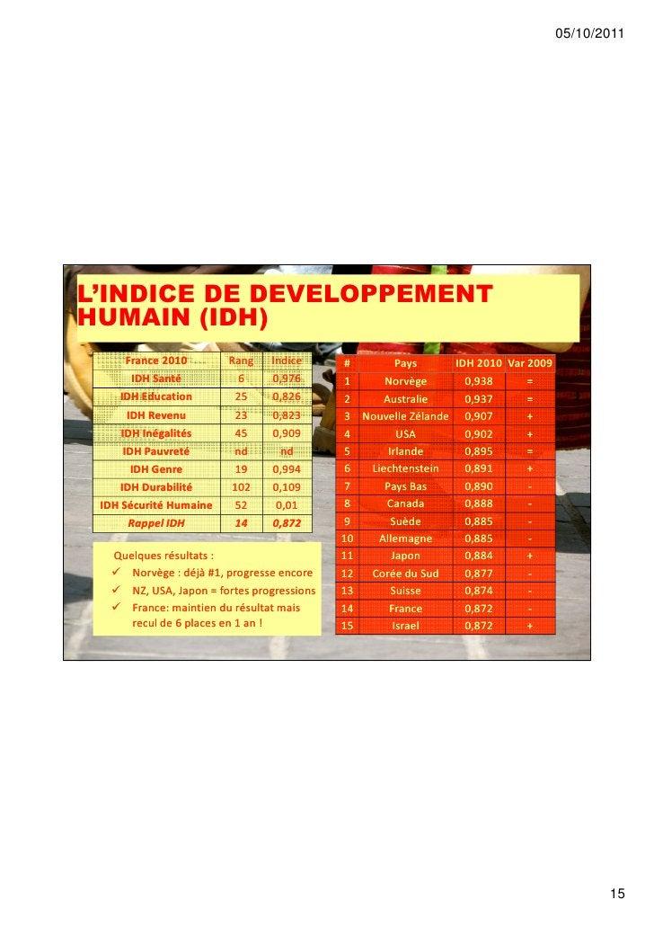 05/10/2011L'INDICE DE DEVELOPPEMENTHUMAIN (IDH)       France 2010       Rang    Indice      #        Pays     IDH 2010 Var...