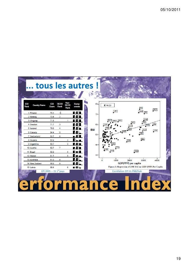 05/10/2011... tous les autres !    EPI 2005 – 15 1° pays   Corrélation EPI Vs PNB/hab                                     ...