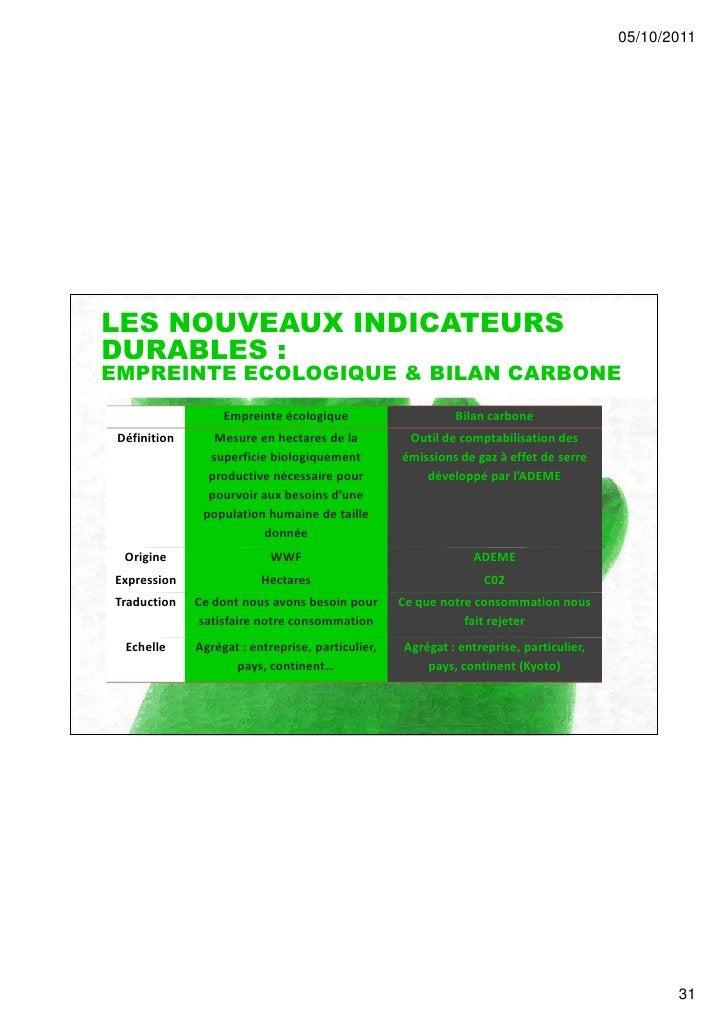 05/10/2011LES NOUVEAUX INDICATEURSDURABLES :EMPREINTE ECOLOGIQUE & BILAN CARBONE                   Empreinte écologique   ...