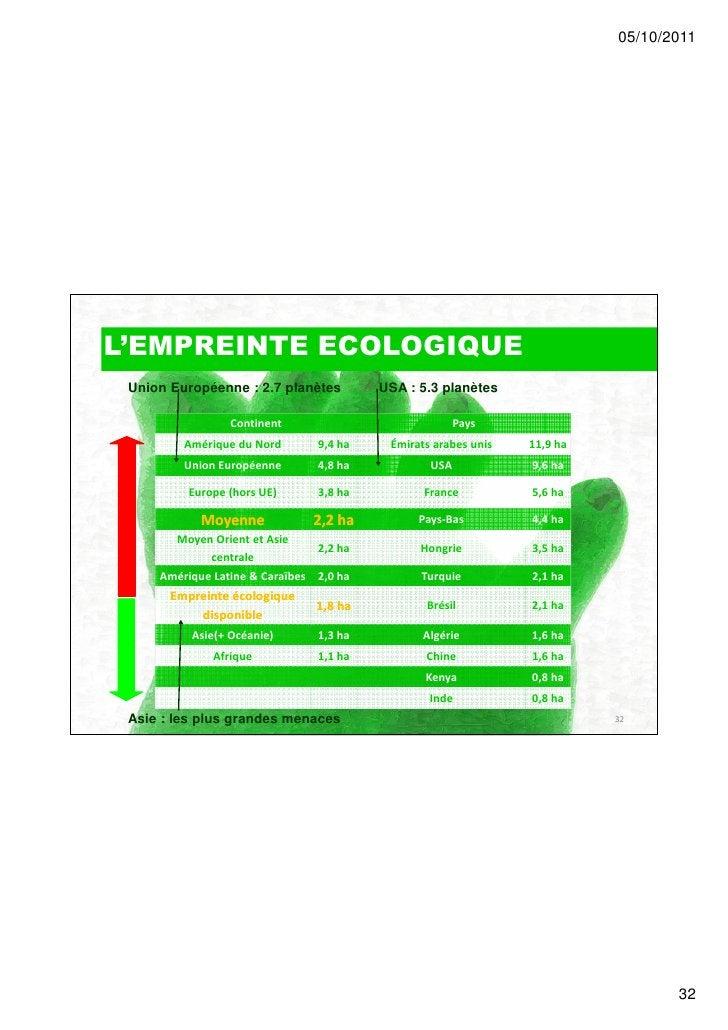 05/10/2011L'EMPREINTE ECOLOGIQUE Union Européenne : 2.7 planètes         USA : 5.3 planètes                 Continent     ...