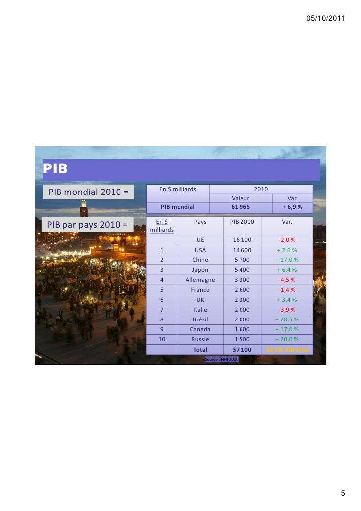 05/10/2011PIB                         En $ milliards                          2010PIB mondial 2010 =                      ...