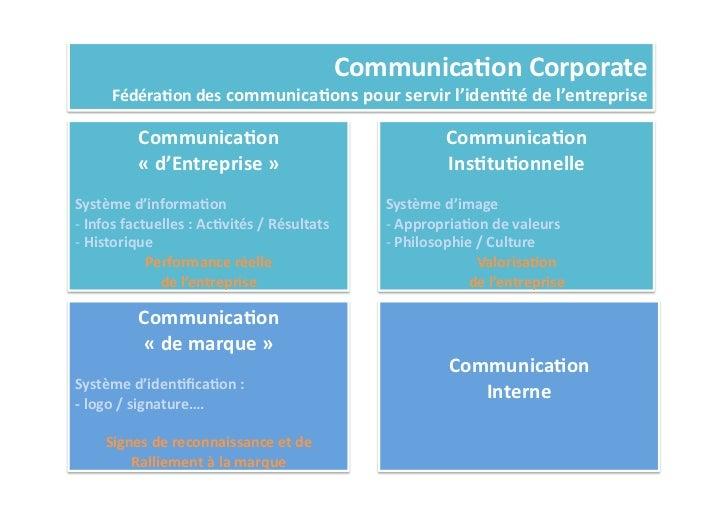 Communica%on Corporate          Fédéra%on des communica%ons pour servir l'iden%té de l'entreprise     ...