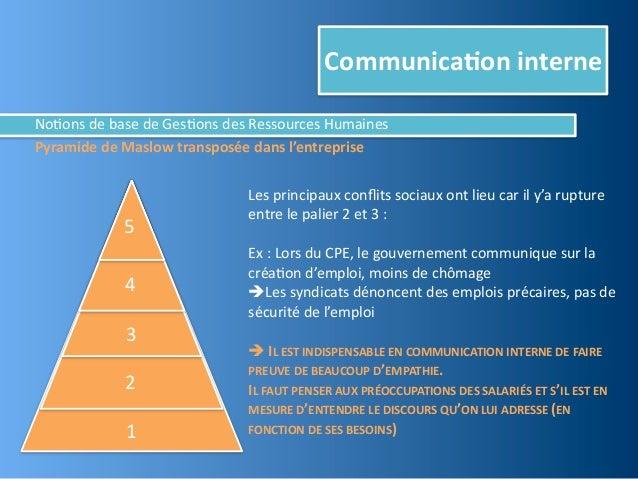 Communica,on interneNo@ons de base de Ges@ons des Ressources HumainesPyramide de Maslow transposée ...