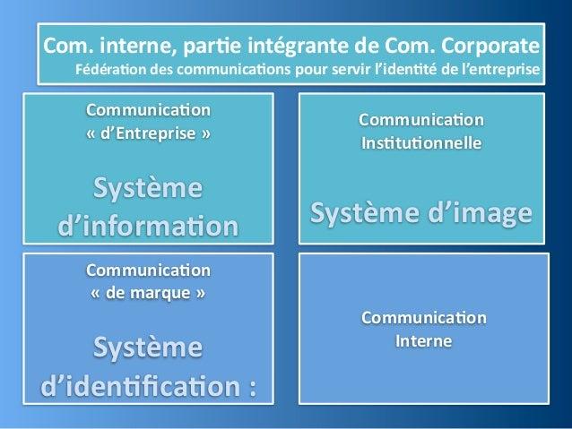 Com. interne, par,e intégrante de Com. Corporate    Fédéra,on des communica,ons pour servir l'iden,t...
