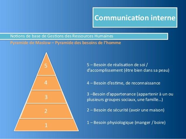 Communica,on interneNo@ons de base de Ges@ons des Ressources HumainesPyramide de Maslow – Pyramide...