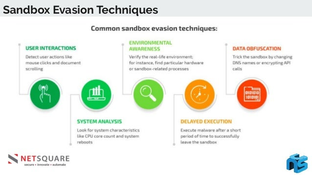 Sandbox Evasion Techniques Detecting User Interactions ● Users interact with computer systems in different ways but there ...