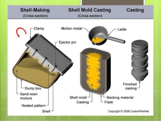 sand casting process step by step pdf