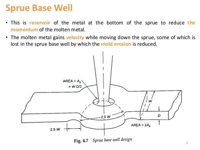 sand casting of metals