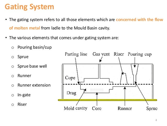 Design Of Gating System In Casting Ppt