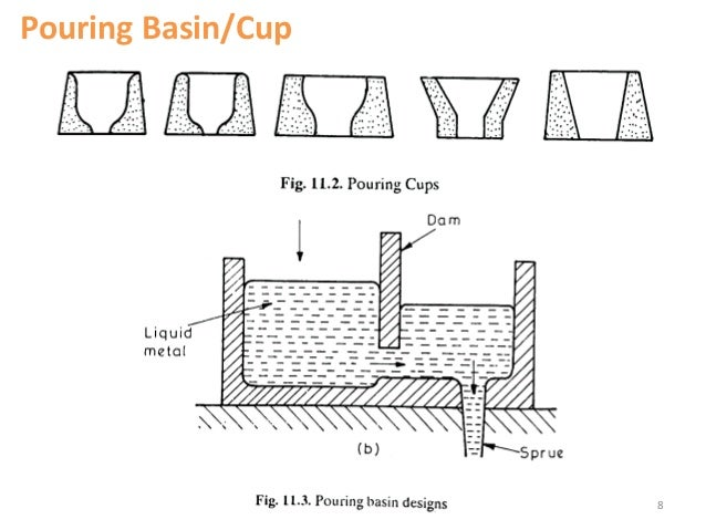 Gating System Design In Casting