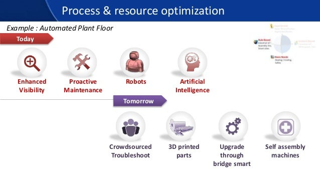 Process & resource optimization Today Tomorrow Example : Automated Plant Floor Enhanced Visibility Proactive Maintenance R...