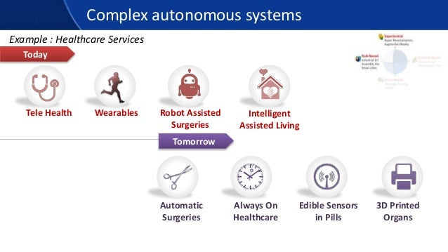Complex autonomous systems Tele Health Wearables Robot Assisted Surgeries Intelligent Assisted Living Today Tomorrow Autom...
