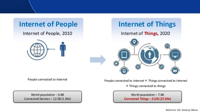 Internet of People Internet of People, 2010 People connected to internet People connected to internet + Things connected t...