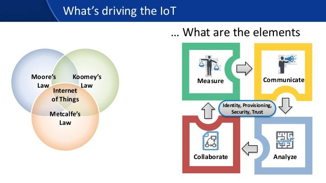 Measure Communicate What's driving the IoT … What are the elements AnalyzeCollaborate Identity, Provisioning, Security, Tr...