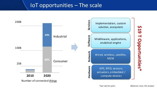 IoT opportunities – The scale 2010 2020 60% 40% Consumer Industrial 25B 100B 200B Wired, wireless, satellite, M2M GPS, RFI...