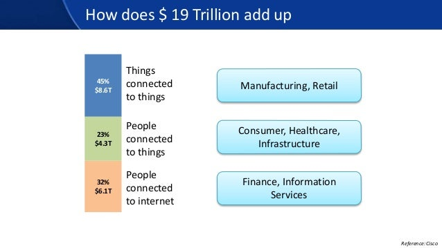 How does $ 19 Trillion add up 45% $8.6T Things connected to things 32% $6.1T People connected to internet 23% $4.3T People...