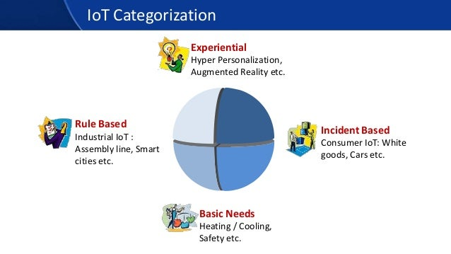 IoT Categorization Experiential Hyper Personalization, Augmented Reality etc. Basic Needs Heating / Cooling, Safety etc. R...