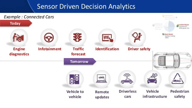 Sensor Driven Decision Analytics Today Tomorrow Example : Connected Cars Engine diagnostics Infotainment Traffic forecast ...