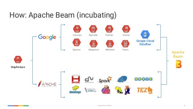 MongoDB Europe 2016 - Warehousing MongoDB Data using Apache Beam and …
