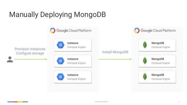 MongoDB Europe 2016 - Warehousing MongoDB Data using Apache