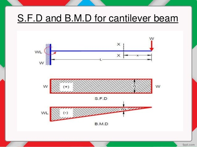 Bending Moment Diagrams (BMD) & it's application