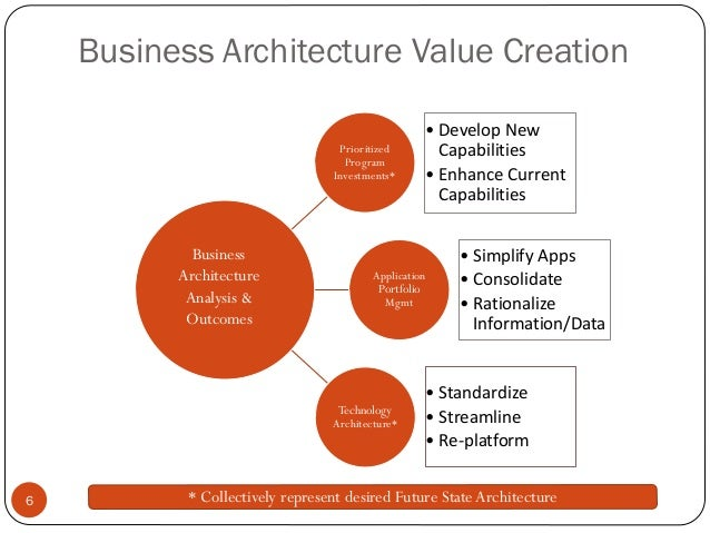 Creating Enterprise Value from Business Architecture Slide 3