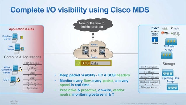 High-performance 32G Fibre Channel Module on MDS 9700 Directors: