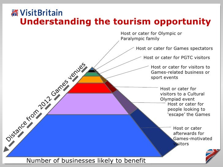 benefits of the 2012 olympic games The final cost of the 2012 games are estimated to be between £9 and £11   financial investment may have other direct benefits such as the olympic  polyclinic.