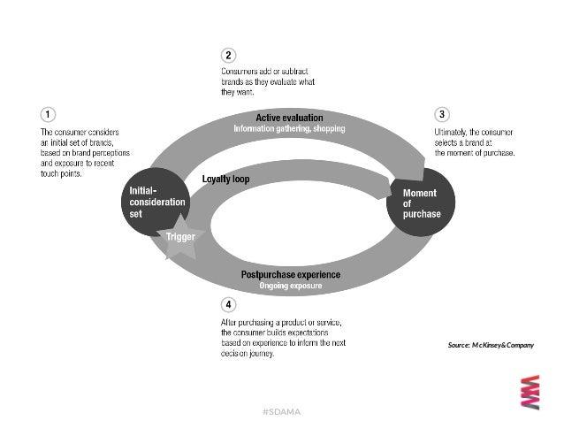 Content Marketing: Your Digital Salesperson Slide 2
