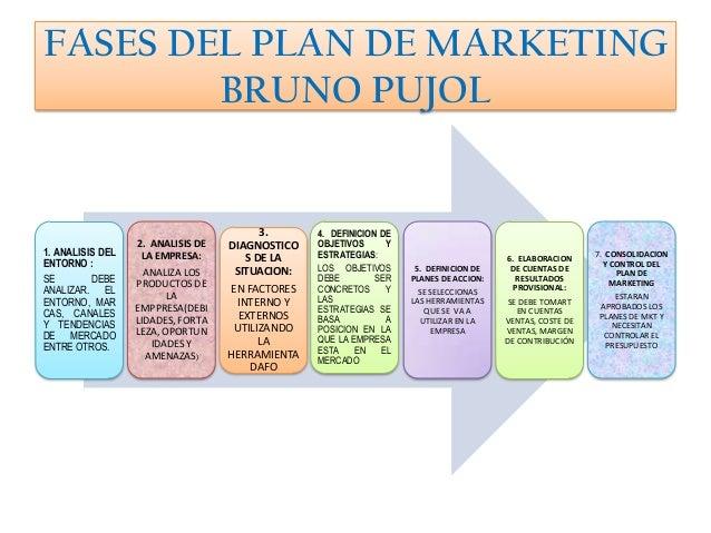 plan de marketing El plan de marketing es el documento que te permitirá cumplir tus objetivos de  ventas y crear un flujo constante de clientes hacia tu empresa ¿te parece que lo .