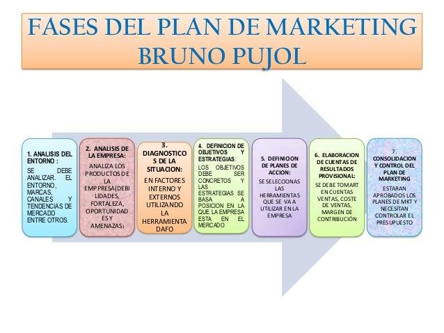 FASES DEL PLAN DE MARKETING        BRUNO PUJOL                  2. ANALISIS DE         3.      4. DEFINICION DE1. ANALISIS...