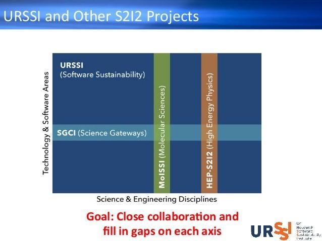 URSSIandOtherS2I2Projects Goal:Closecollabora-onand fillingapsoneachaxis