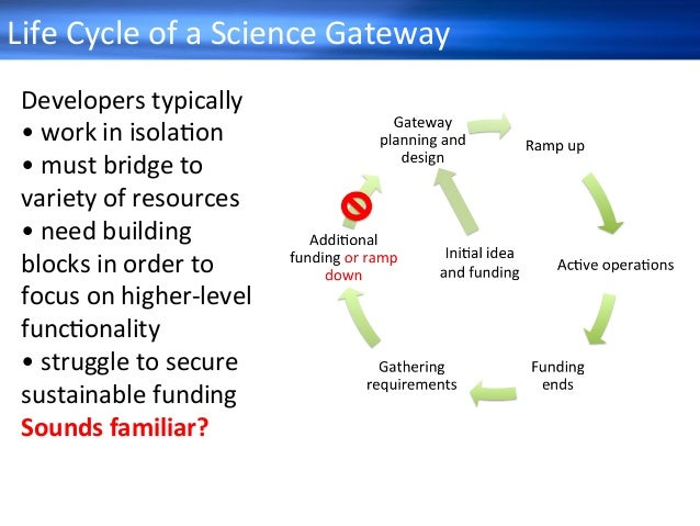 ScienceGatewaySurvey2014 30 Whatservices wouldbehelpful?• sentoutto29,000persons • 4,957responsesfrom...